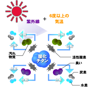 光触媒の説明図
