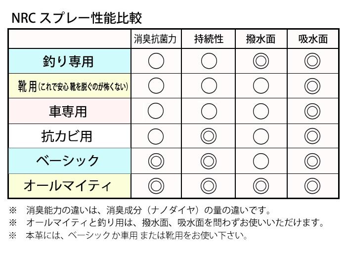 NRCスプレー性能比較表